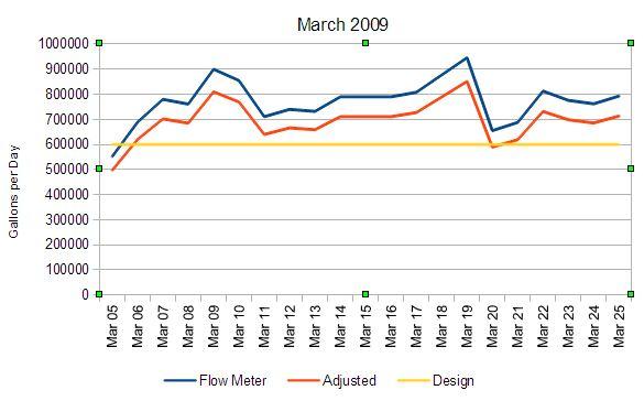 Revised RIB flow graph