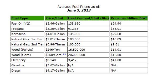 Fuel Price Data